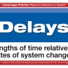 Leverage Points - Delays